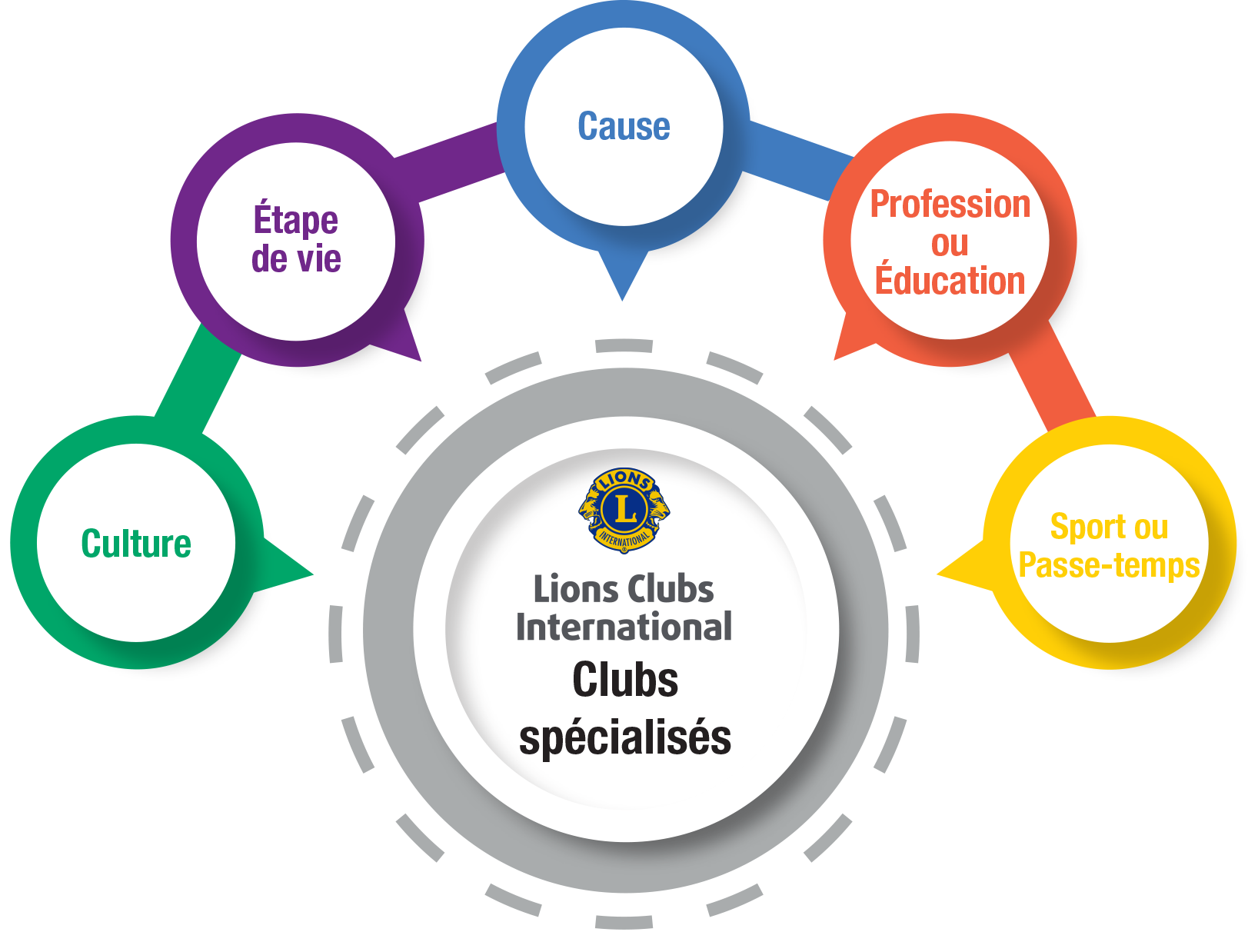 Specialty club infographic